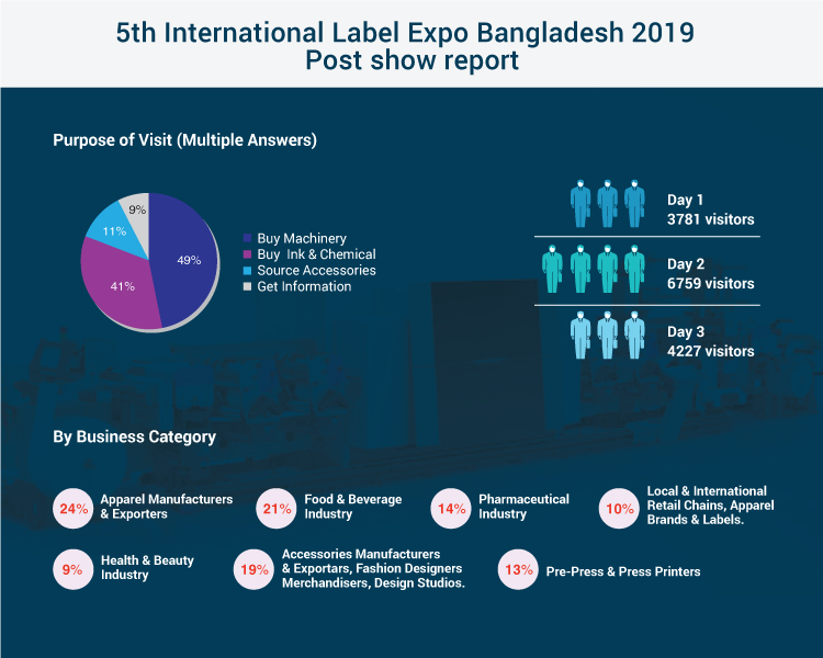 bangladesh beverage industry Key food and beverage categories include meat, grains, dairy, horticulture, seafood, confectionery and beverages including wine the industry supplies a diverse range of products to all distribution channels: retail, food service and food ingredients.